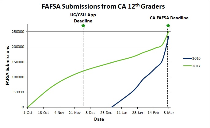 The Results Are In: Assessing the Preliminary Impact of Early FAFSA