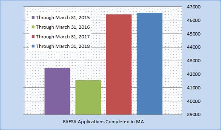 The Early Bird Still Gets the Worm: Early FAFSA and PPY in Year Two